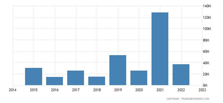 namibia imports france