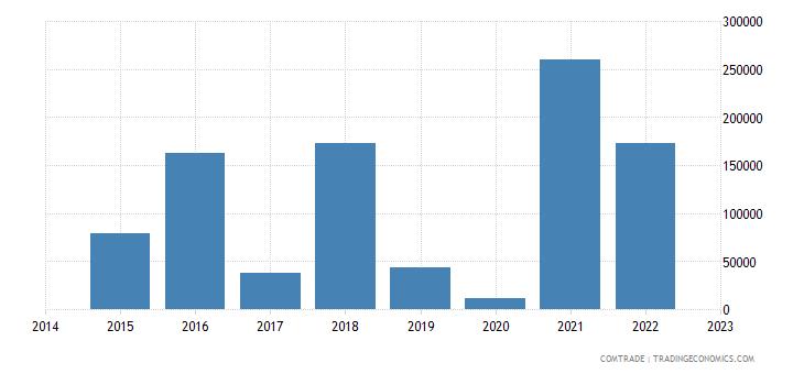 namibia imports ghana