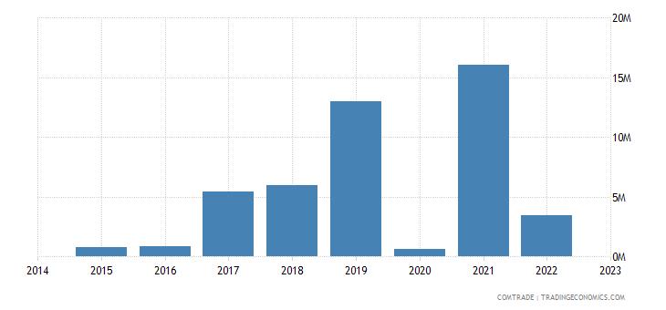 namibia imports greece