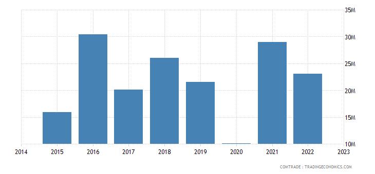 namibia imports hong kong