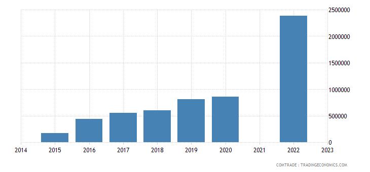 namibia imports hungary