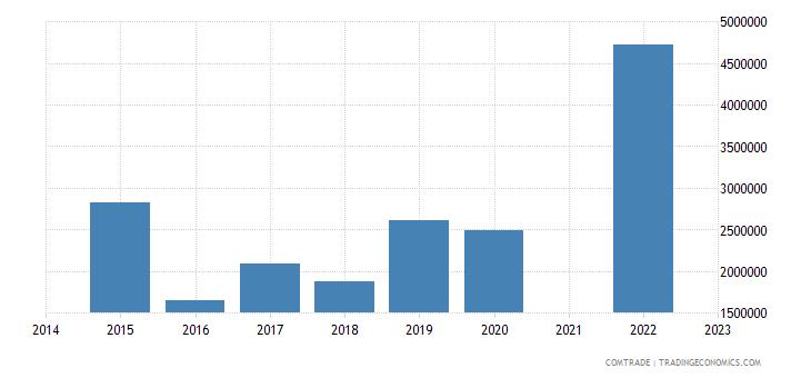 namibia imports indonesia