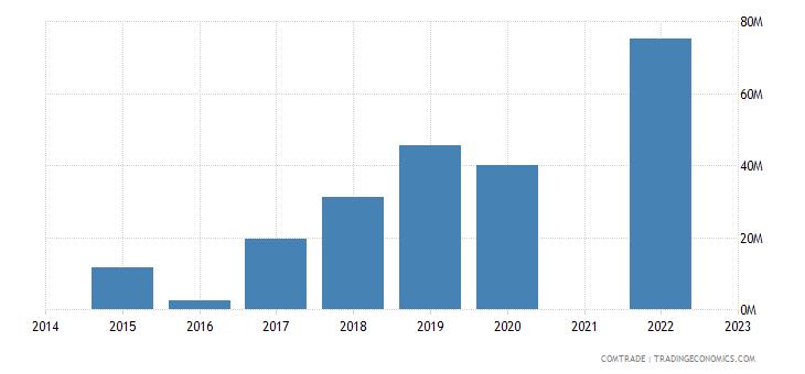 namibia imports ireland