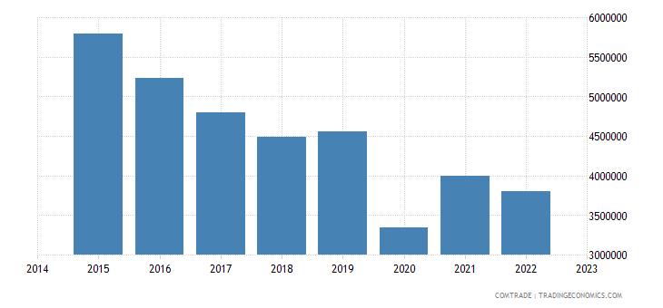 namibia imports israel