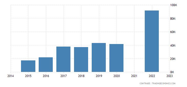 namibia imports japan