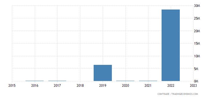 namibia imports kazakhstan