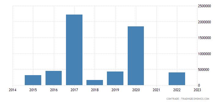 namibia imports kenya