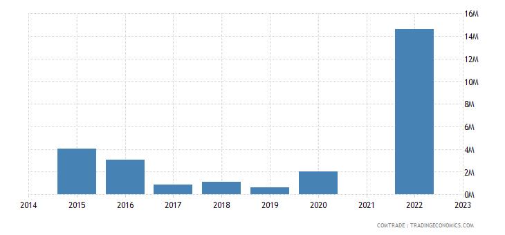 namibia imports lithuania