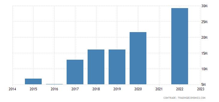 namibia imports malaysia