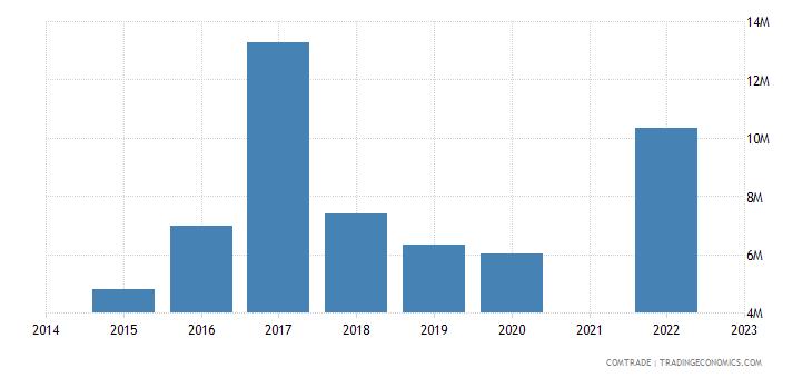 namibia imports mexico