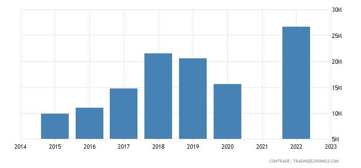 namibia imports morocco