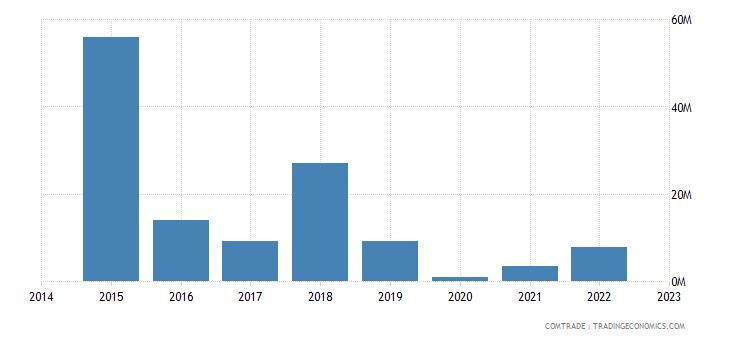 namibia imports mozambique