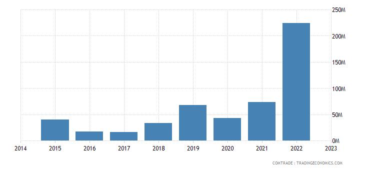 namibia imports netherlands