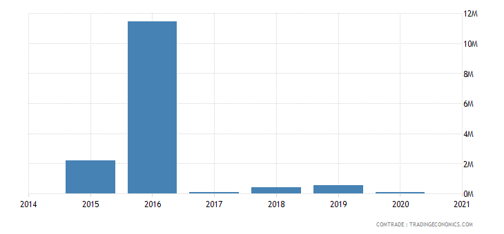 namibia imports nigeria
