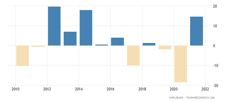 namibia imports of goods and services annual percent growth wb data