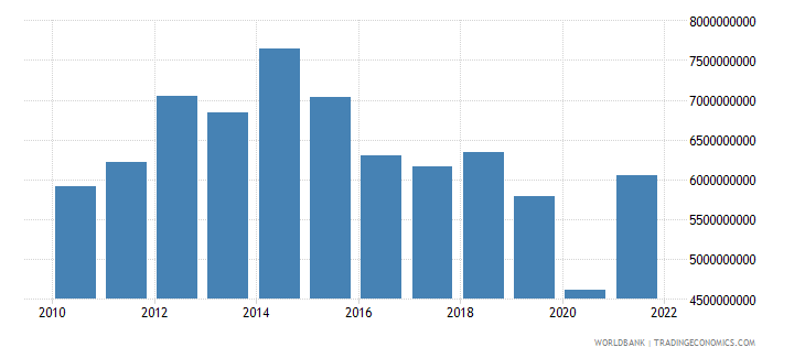 namibia imports of goods and services bop us dollar wb data