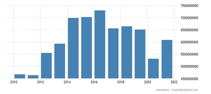 namibia imports of goods and services constant 2000 us dollar wb data