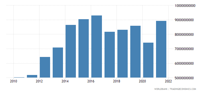 namibia imports of goods and services current lcu wb data