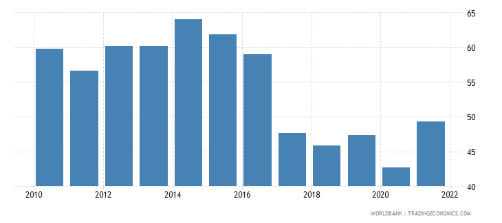 namibia imports of goods and services percent of gdp wb data