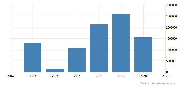 namibia imports pakistan