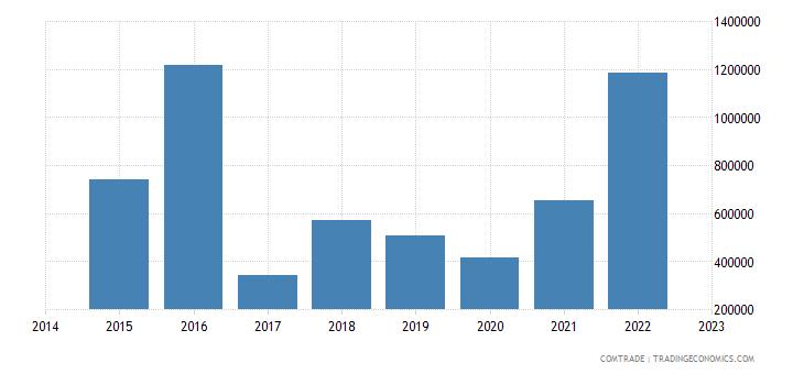 namibia imports philippines