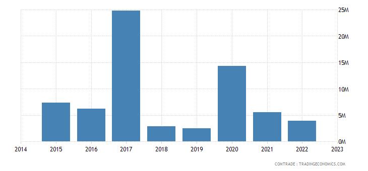 namibia imports portugal