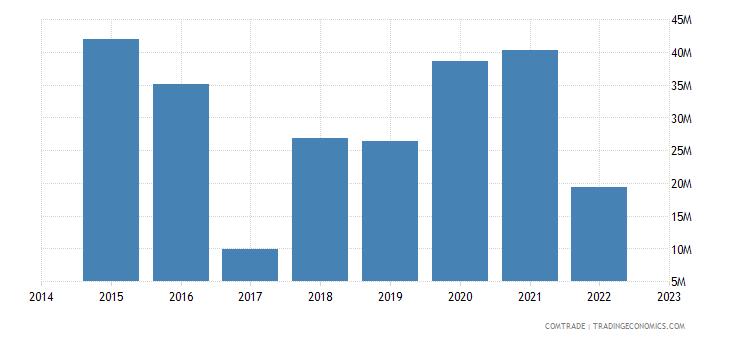 namibia imports russia