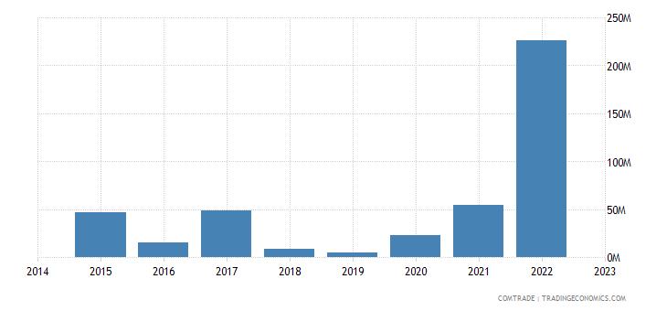 namibia imports saudi arabia
