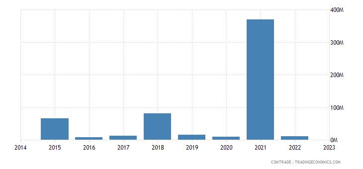 namibia imports singapore