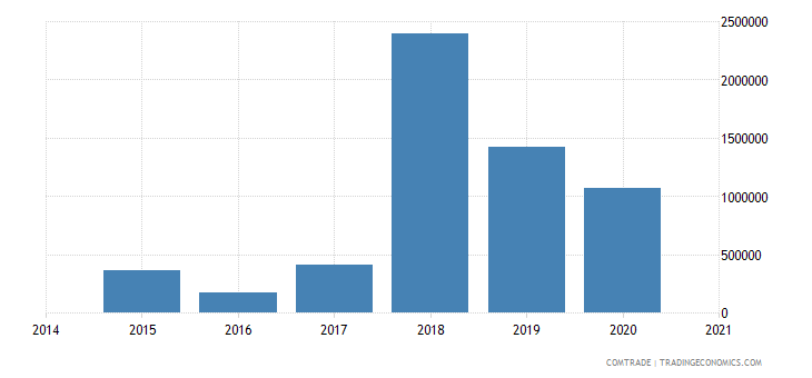 namibia imports slovakia