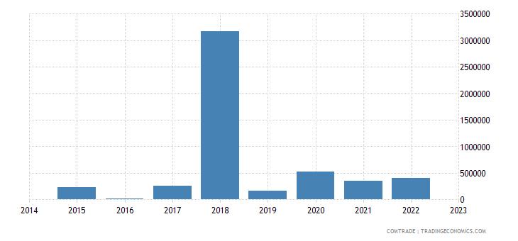 namibia imports slovenia