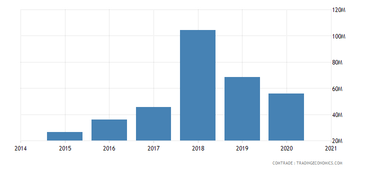namibia imports spain