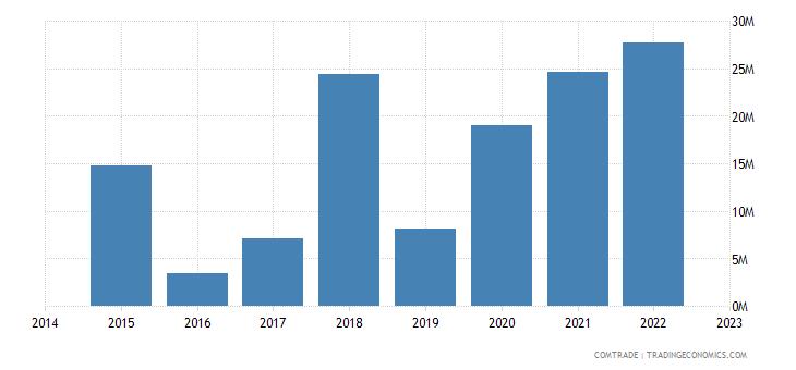 namibia imports sweden