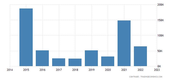 namibia imports switzerland