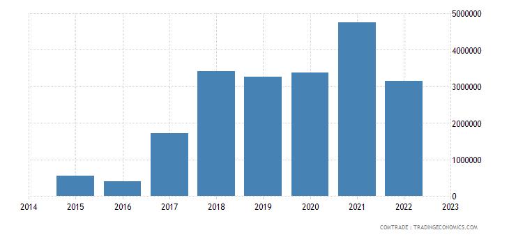 namibia imports tanzania