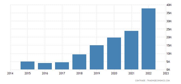 namibia imports thailand