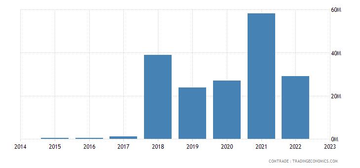 namibia imports tunisia