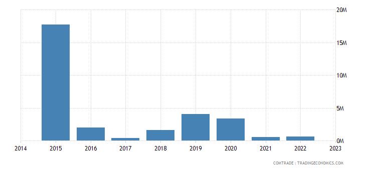namibia imports ukraine