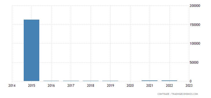 namibia imports venezuela