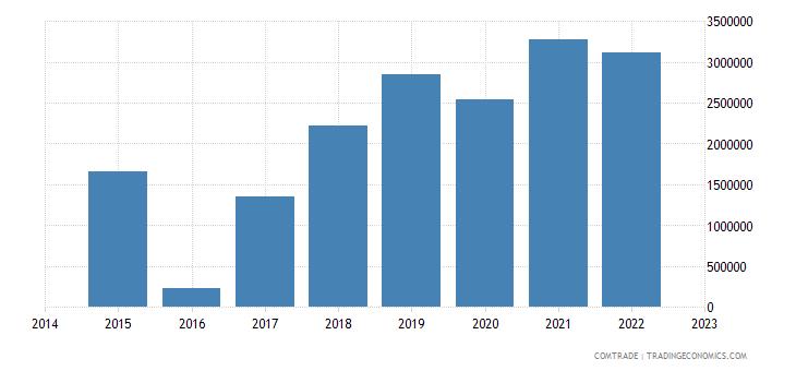 namibia imports vietnam