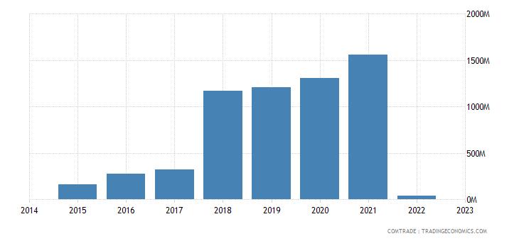 namibia imports zambia