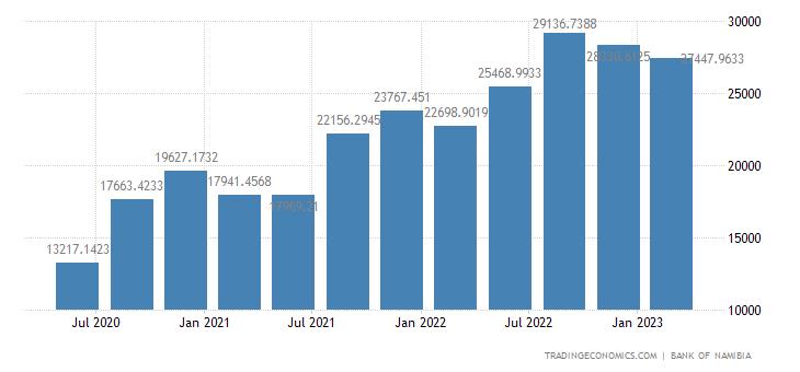 Namibia Imports