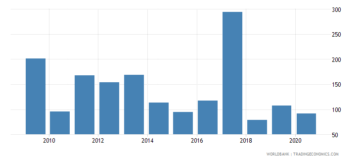 namibia industrial design applications nonresident by count wb data