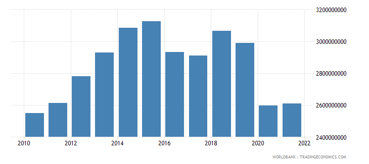 namibia industry value added constant 2000 us dollar wb data
