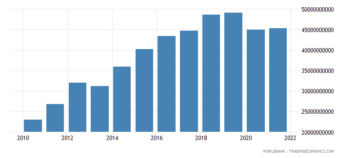 namibia industry value added current lcu wb data