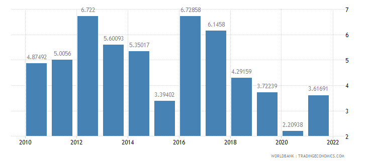 namibia inflation consumer prices annual percent wb data