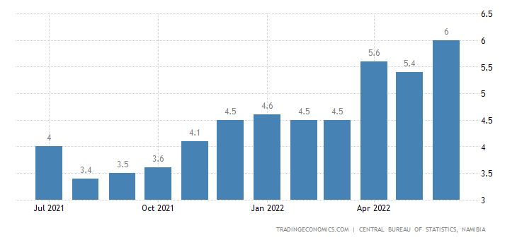 Namibia Inflation Rate