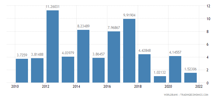 namibia inflation gdp deflator annual percent wb data