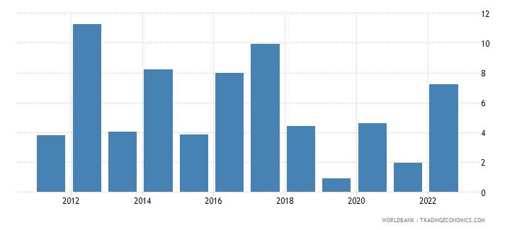 namibia inflation gdp deflator linked series annual percent wb data