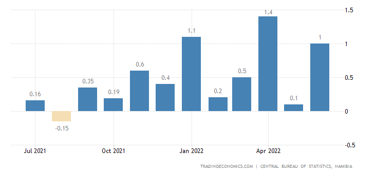 Namibia Inflation Rate MoM